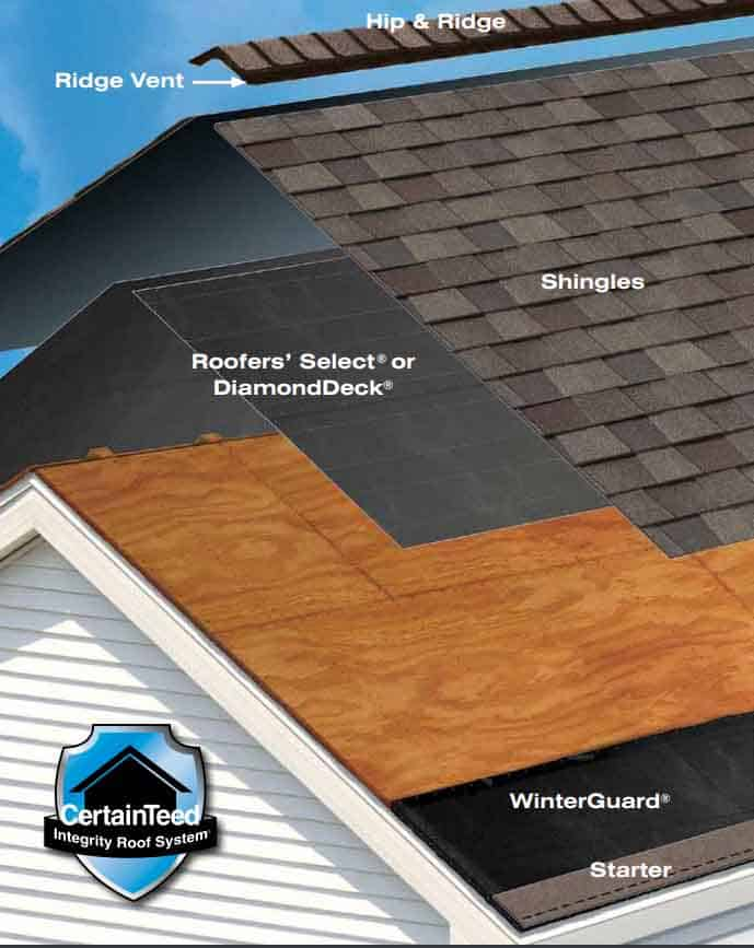 CertainTeed Integrity Roof System Illustration
