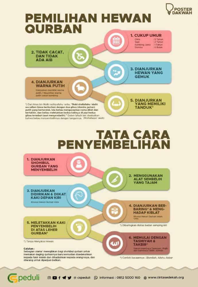 Tata Cara Penyembelihan Qurban