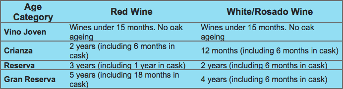 Rioja Aging Requirements and Classifications for Red and White Wine. From Winederlusting.com per the Court of Master Sommeliers