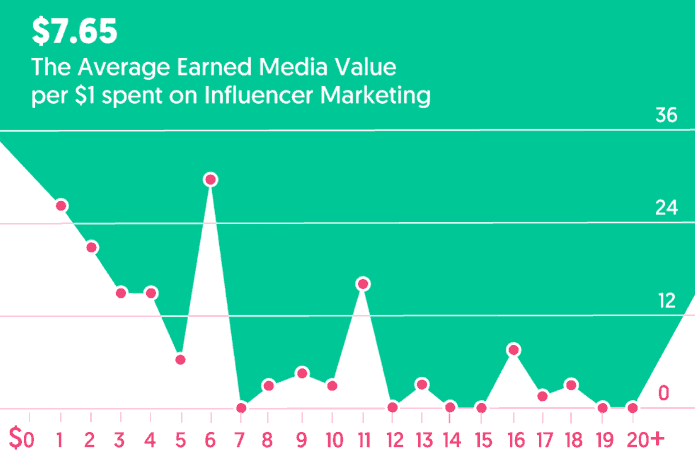 Statistics of average earned media value per $1 spent on influencer marketing