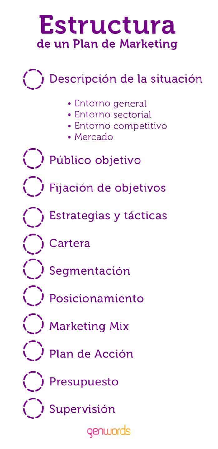 estructura plan de marketing