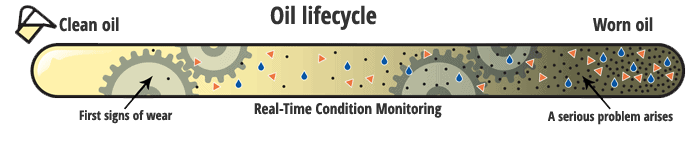 Hydraulic oil condition Lifecycle