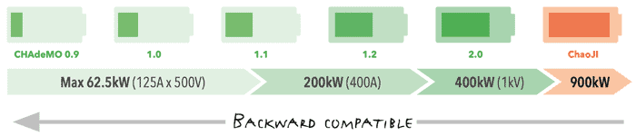 CHAdeMO backward compatible