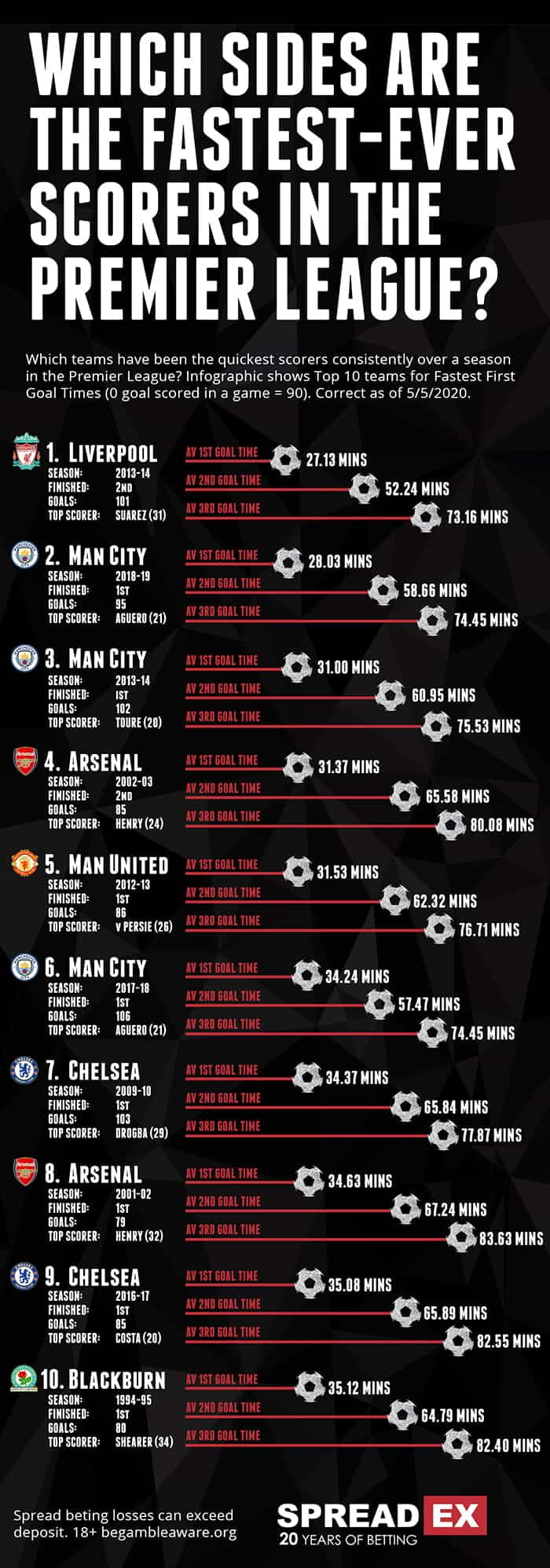 top 10 fastest scoring teams