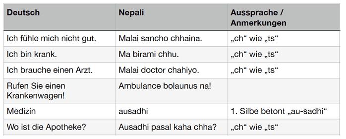 Nepali Wortschatz für Notfall und Krankheit