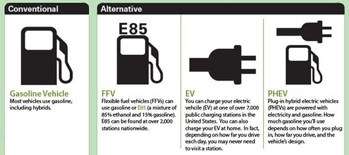 Ethanol information - How we can make the environment better