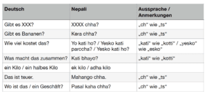 Einkaufen in Nepal: Nützliche Vokabeln