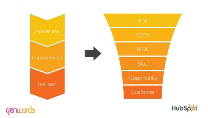 Middle Of The Funnel en Marketing de Contenidos
