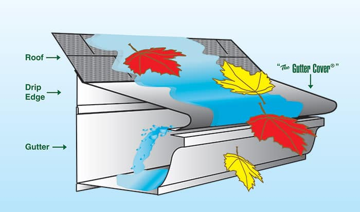 How The Gutter Cover offers quality gutter protection
