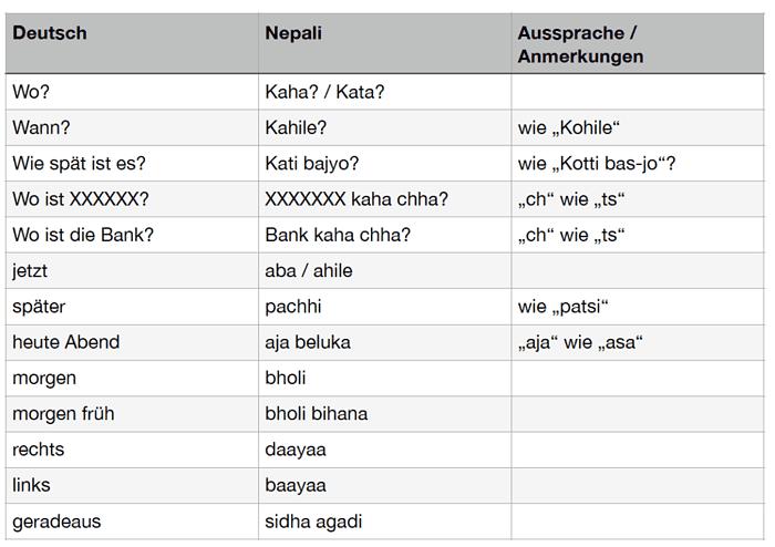 Vokabeln für die Reise nach Nepal