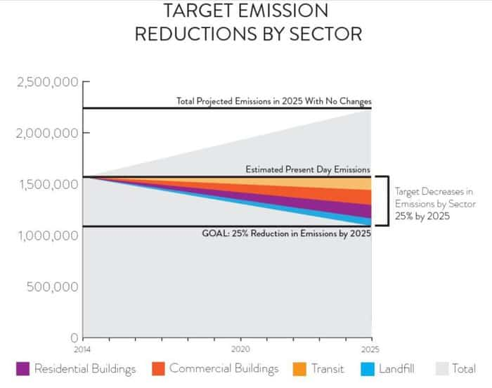 Climate Action Collaboration climate action wedges for emissions reductions