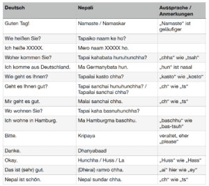 Sprache in Nepal: Vorstellen Smalltalk auf Nepali