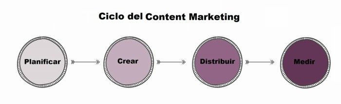 ciclo del content marketing