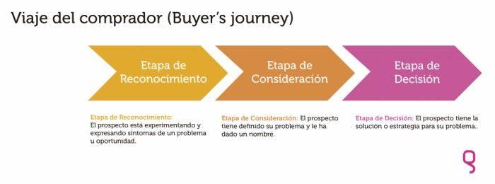 Buyer journey Lead Nurturing