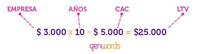 formula -lifetime-value