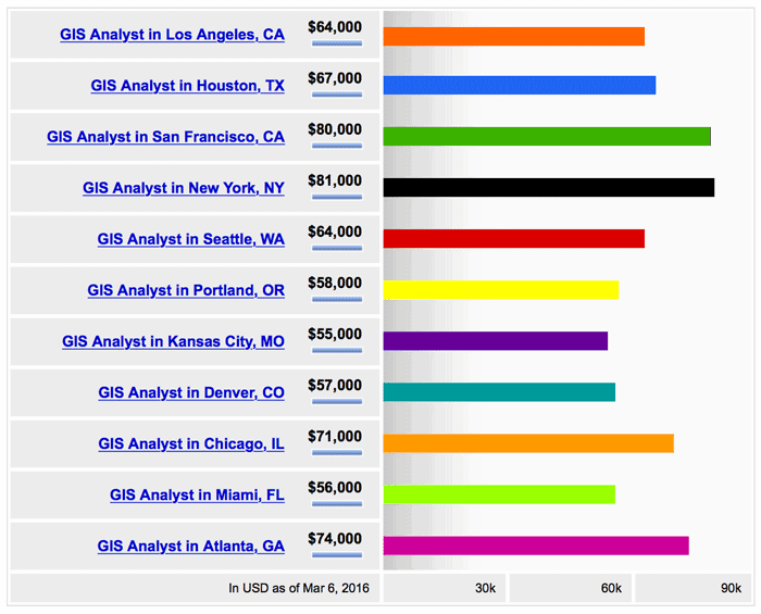 Average salaries for GIS analyst job positions for a variety of cities in the United States. Source: Indeed.com, March 2016
