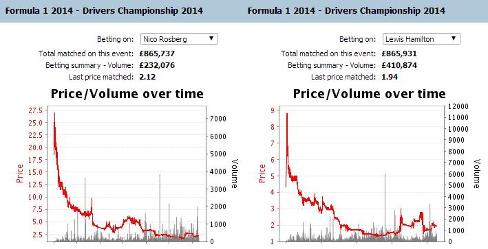formula-1-drivers-championship-betting-charts