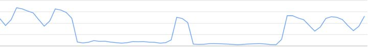 Search analytics shows an even greater drop