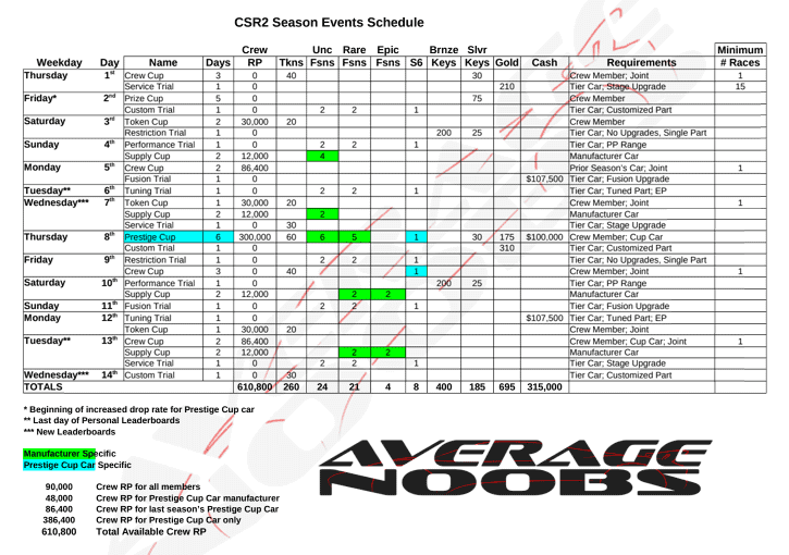 CSR2 Season schedule by Average Noobs with Respect Points