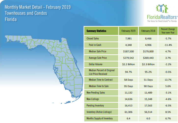 Florida Townhouses and Condos February 2019 Market Report