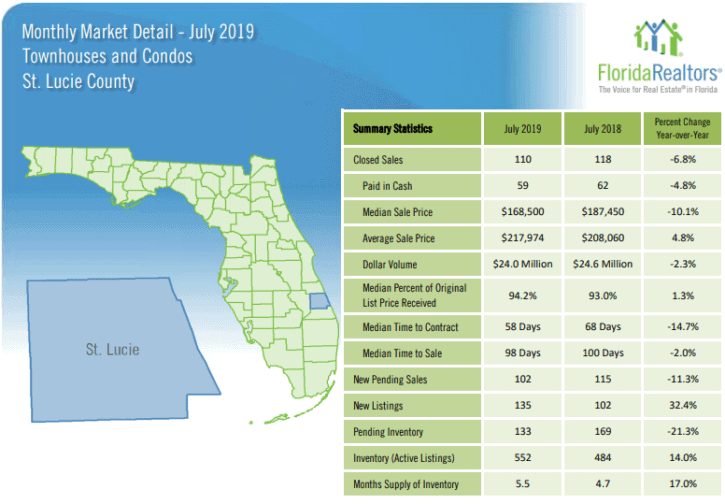 St Lucie County Townhouses and Condos July 2019 Market Report