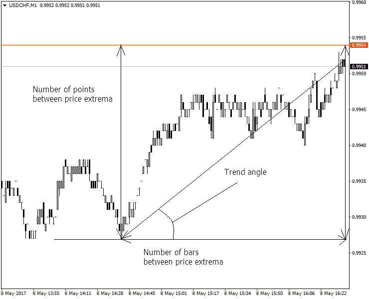 angle analysis on chart