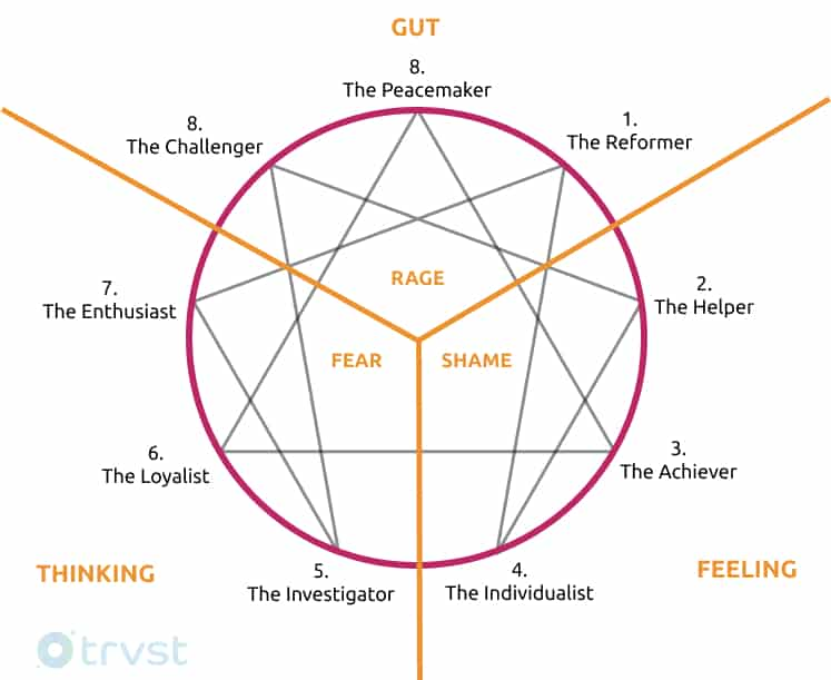 Enneagram Triads Diagram