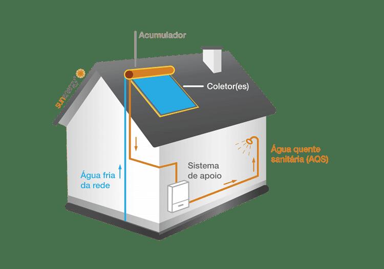 Funcionamento sistema de painéis solares térmicos compacto termossifão