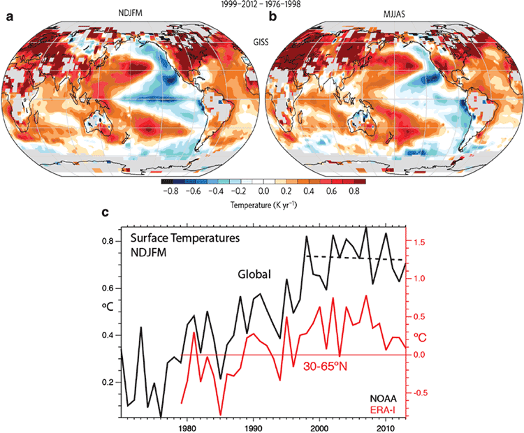 Mean surface temperature differences between 1999–2012 and 1979–1998 for NDJFM (a) and MJJAS (b) for surface temperature from the Goddard Institute for Space Studies. From Yan et. al, 2016.