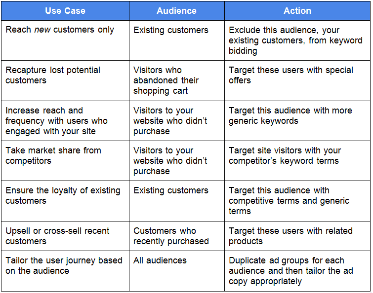 RLSA-Use-Cases
