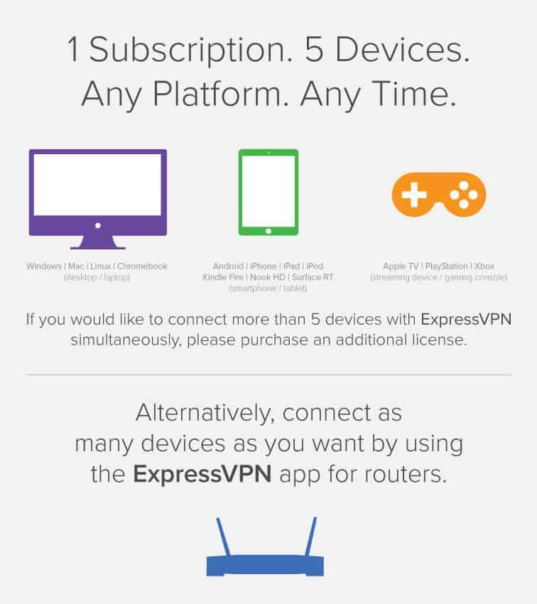 U mag maximaal vijf apparaten tegelijkertijd met de VPN verbinden.