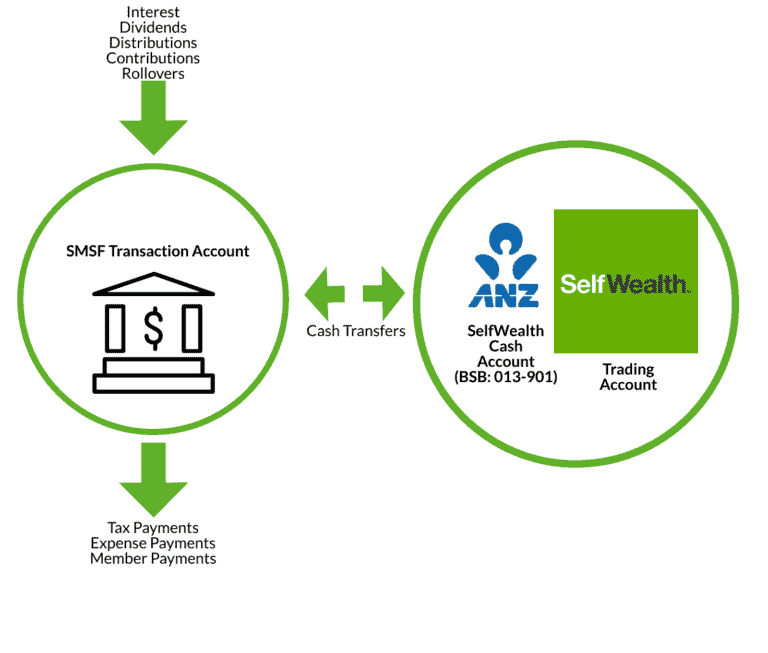 SelfWealth SMSF Account Structure 2