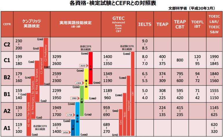 TOEFLスコア_英検対照表_TOEFLと英検