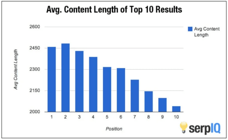 Content Length Matters