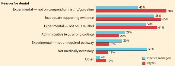 Graph of Prior Authorization Denial Reasons