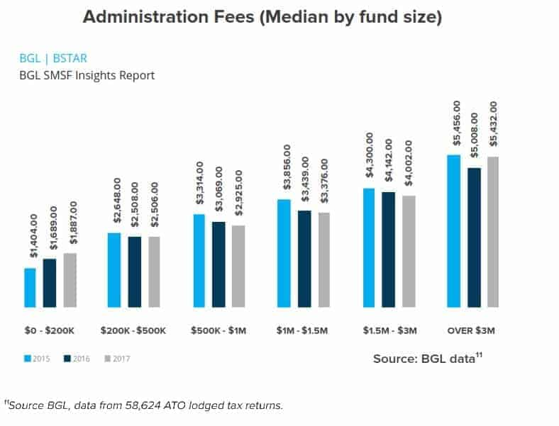 Average-SMSF-Accounting-Fees-BGL-BStar-Research-Insights-2018