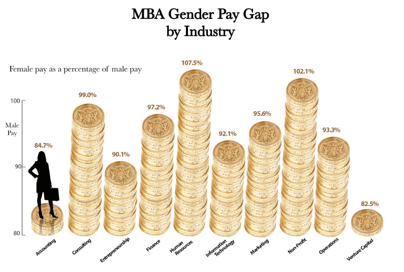MBA Gender Pay Gap