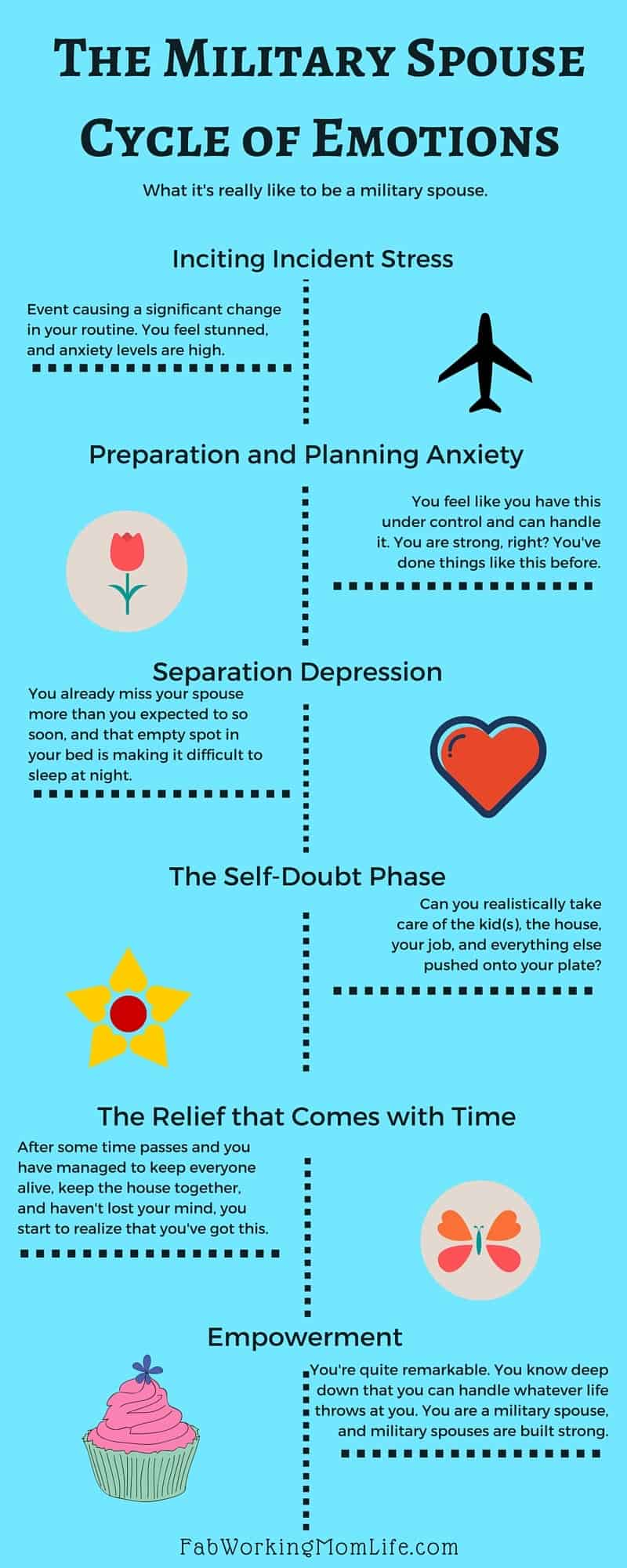 Military Spouse Cycle of Emotions for The Mama Nurse