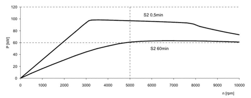 Siemens motor vermogenscurve