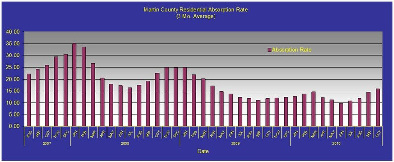 Martin County Market Report Residential Sales Absorption Rate