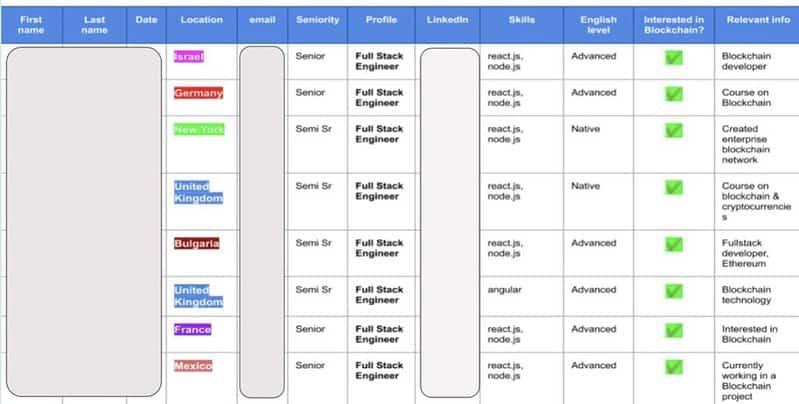 Talent pipeline tech management