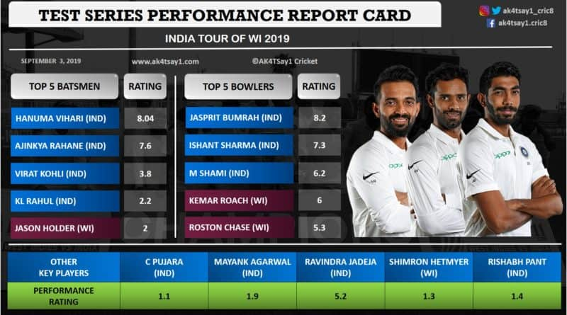 India vs WI 2019- Test Series Performance Report Card