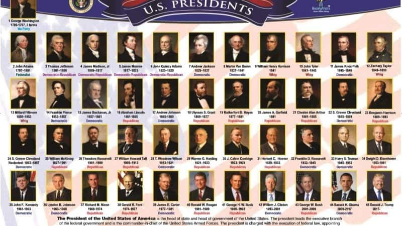 Lista de los 45 presidentes de Estados Unidos de América y fechas de sus mandatos