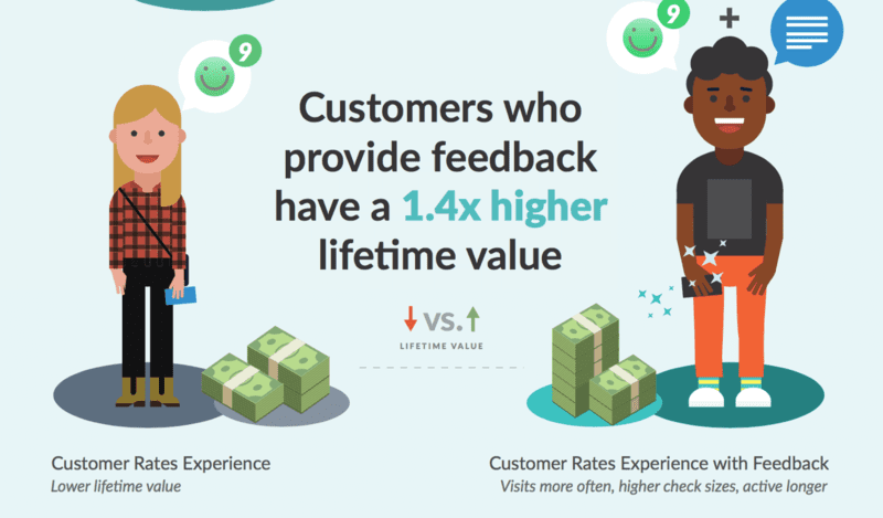 Customer feedback lifetime value