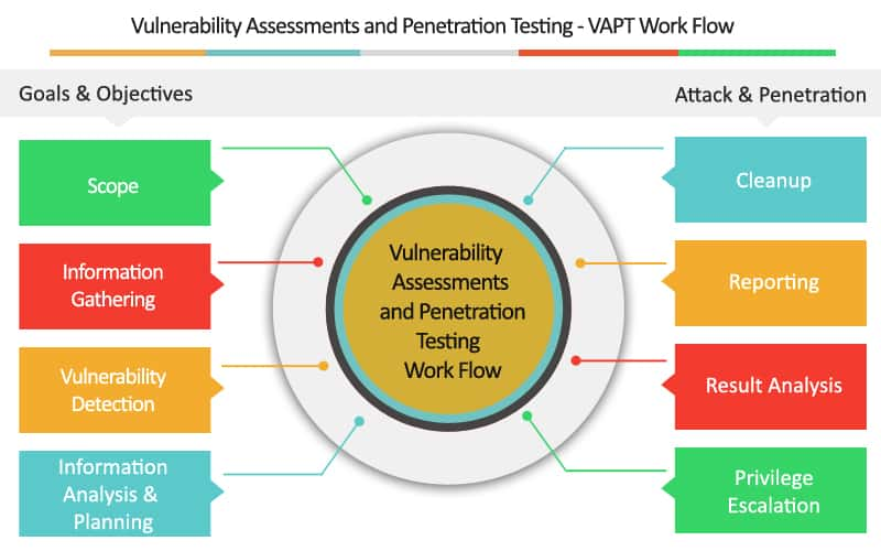 Vulnerability Assessment and Penetration Testing (VAPT) Process