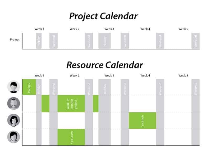 Project Calendar vs Resource Calendar