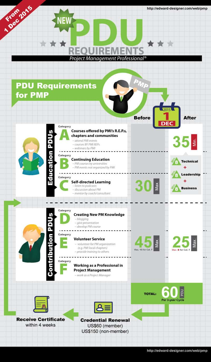 Infographic Highlighting Changes in PMI PMP Requirements