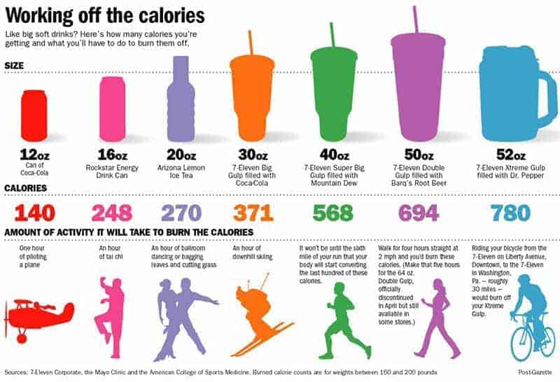Drink calories and how much it takes to burn them - unnecessary calories