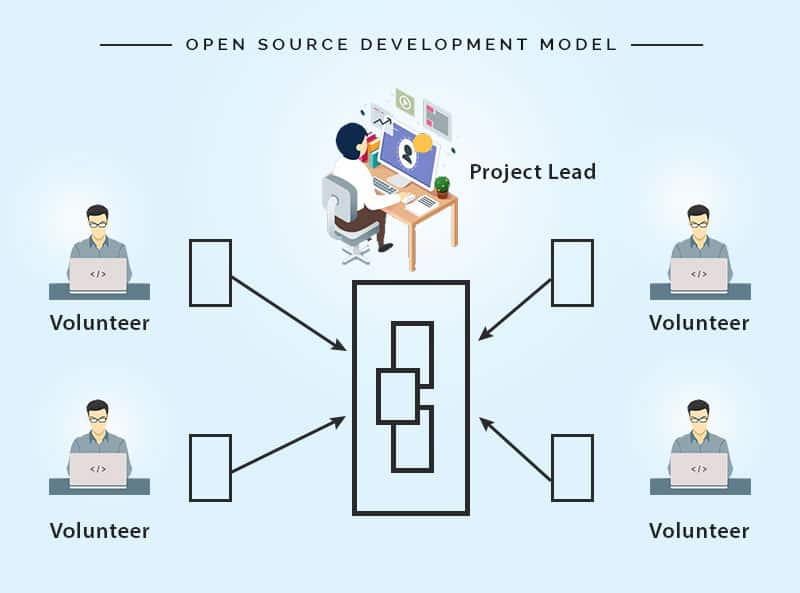 open-source-model
