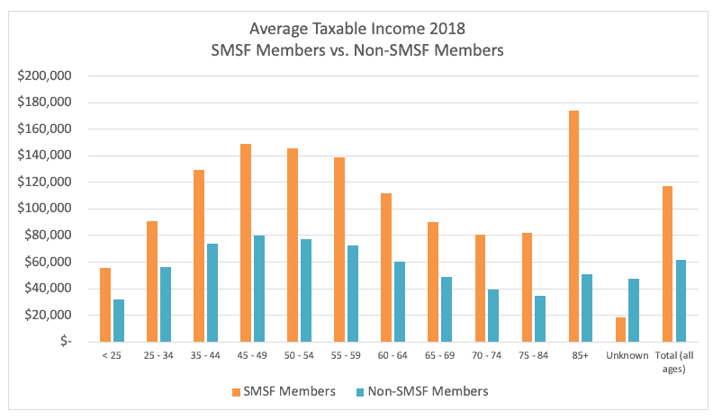 Average taxable income of SMSF members